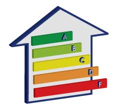 Home energy efficiency house with A-F grade range.