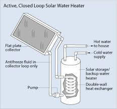 solar water system diagram